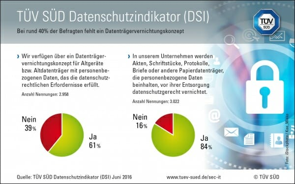 TÜV-SÜD-Datenschutzindikator
