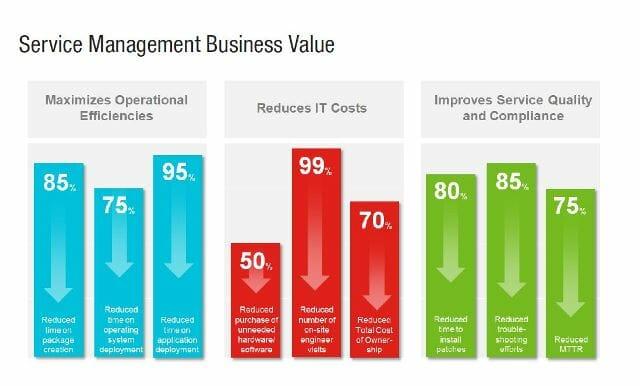 IT-Service-Management hat positive Auswirkungen auf die Geschäftsentwicklung.