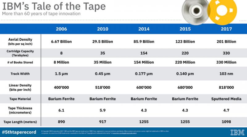 Tabelle zur Geschichte der Magnetbandspeichertechnologie bei IBM