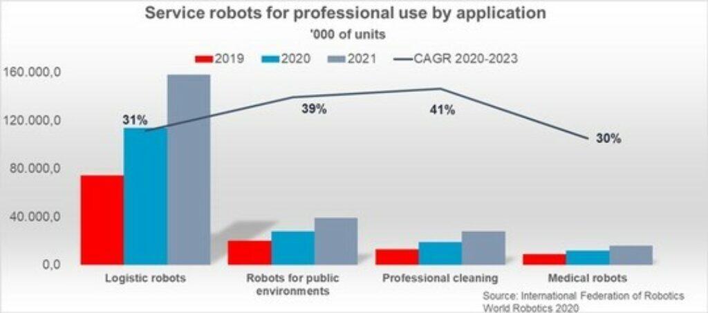 Mobile Roboter IFR