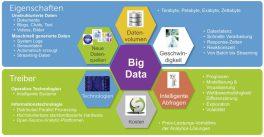 Big Data wird bestimmt von Technologien, Datenquellen, Geschwindigkeit und Datenvolumen.