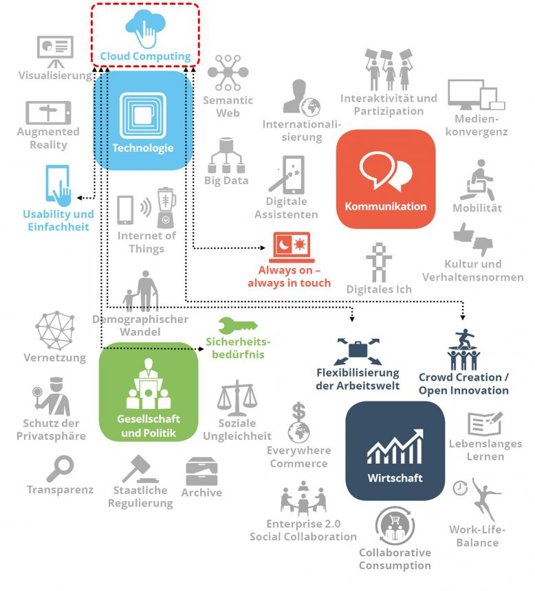 Cloud Computing Schlüsselfaktoren