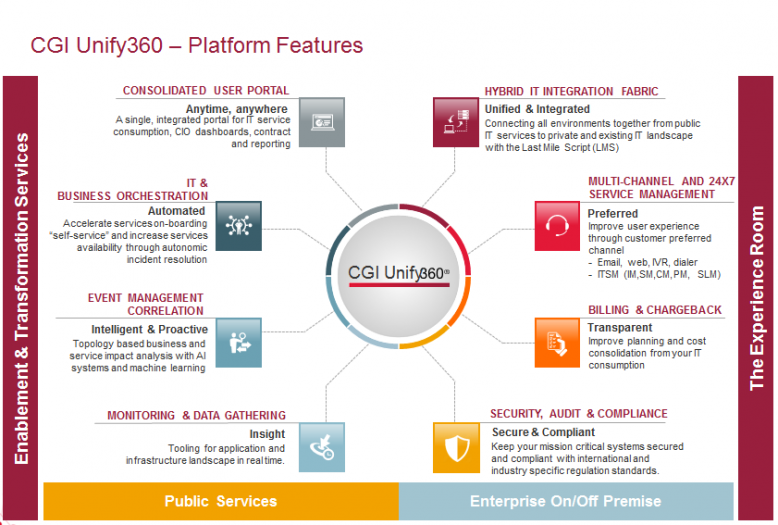 Grafik Plattform-Features