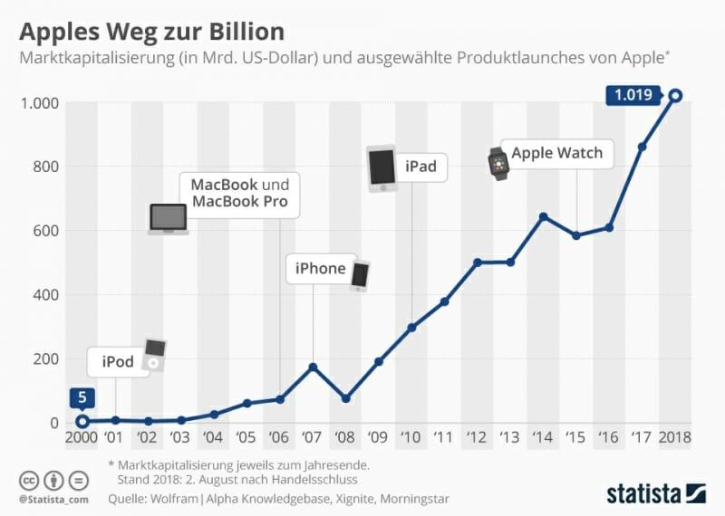 Billion-Dollar-Unternehmen