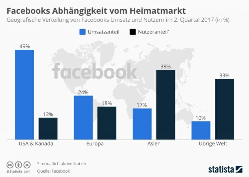 Grafik Umsatz vs. Nutzeranteil bei Facebook