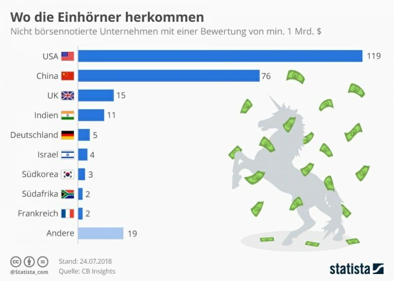 Grafik: Wo die Einhörner herkommen