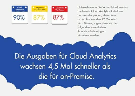 Die Ausgaben für Cloud Analytics wachsen 4,5 Mal schneller als die für on-Premise.