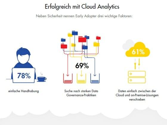 Neben der IT-Sicherheit sprechen drei wichtige Faktoren für die Implementierung von Cloud Analytics.