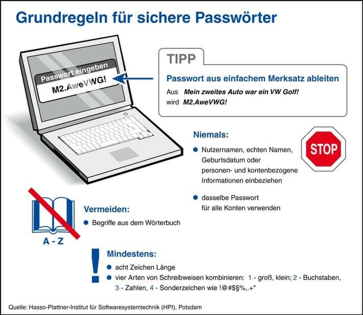 Grundregeln für sichere Passwörter.