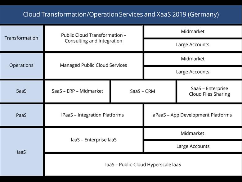 Cloud Marktanteile 2019