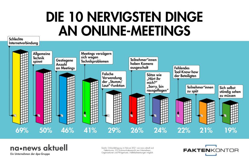 Online-Meetings News Aktuell Faktenkontor