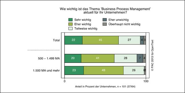 BPM-Trendstudie der PAC: Grafik 1