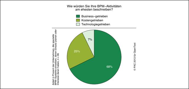 BPM-Trendstudie der PAC: Grafik 2