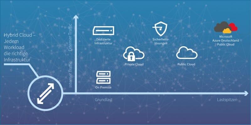 Grafik Hybrid Cloud