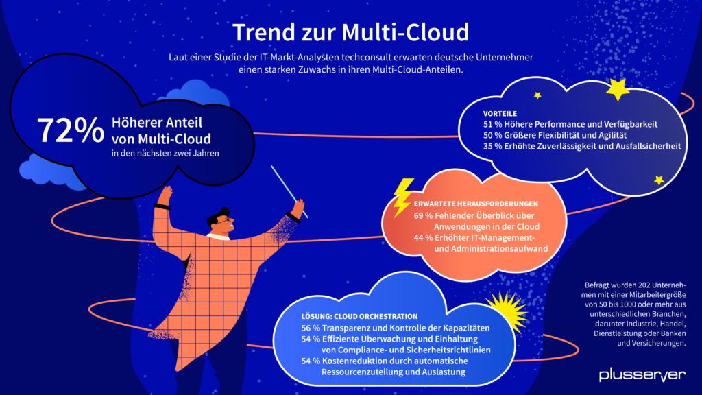Multi-Cloud PlusServer