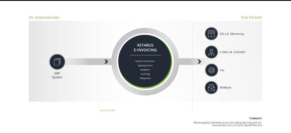 E-Invoicing Retarus