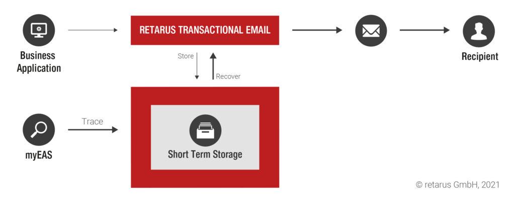 Transaktionsmails Retarus