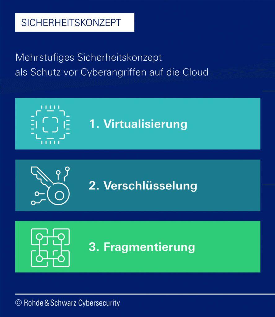 Cyberangriffe Rohde & Schwarz Cybersecurity enthält drei Stufen zum Schutz vor Cyberangriffen. (Grafik: Rohde & Schwarz Cybersecurity