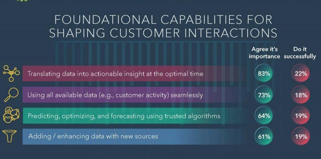 Customer Data Platform SAS