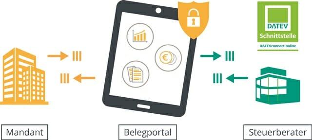 Das Scopevisio-Belegportal dagegen sorgt für einen durchgängigen digitalen Workflow.