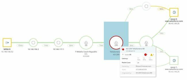 NetPath stellt dynamische Schwellenwerte zum Identifizieren problematischer, kritischer Pfade und Netzwerkknoten bereit, wodurch die Fehlerbehebung um etwa 50 Prozent beschleunigt wird.