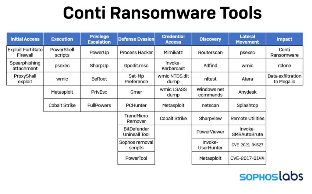 Conti-Ransomware