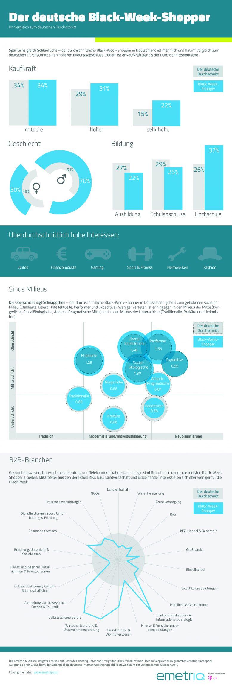 00_emetriq_infografik_blackweek_komplett_cmyk