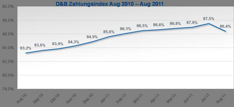 2011-09-05_grafik-zahlungsindex-august_2011_jahr