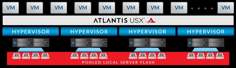 Atlantis USX ist eine Lösung für die All-Flash-basierte, hyperkonvergierte Architektur