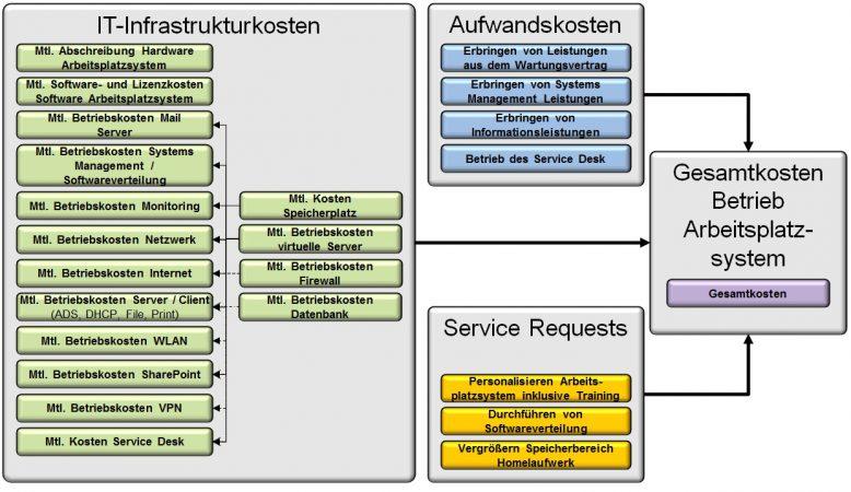 bit_fachartikel_it-kosten_abbildung_1