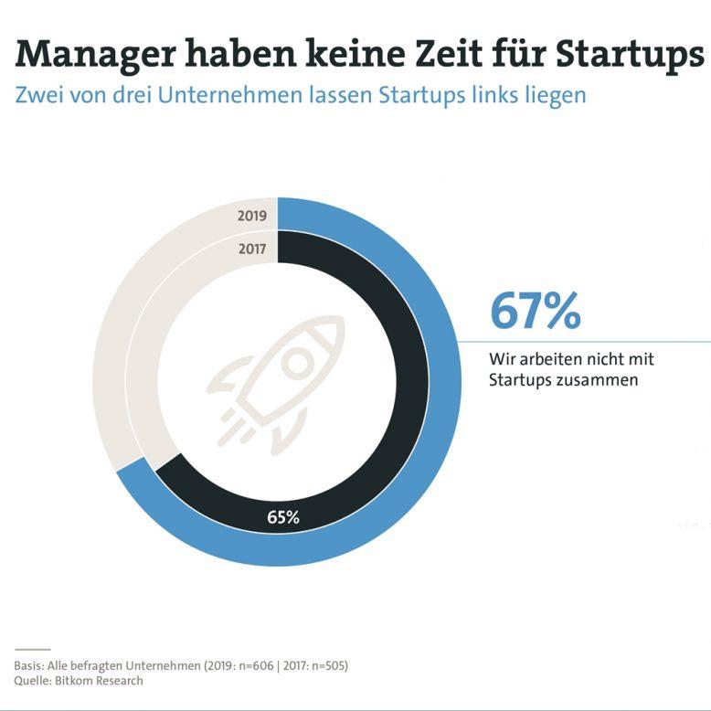 bitkom_zusammenarbeit_startups_grafik_1-1