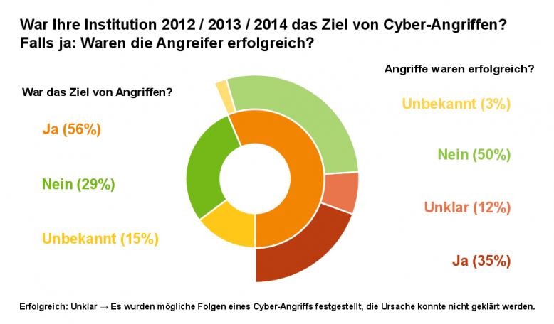 bsi_cyber-angriffe_2012_bis_2014