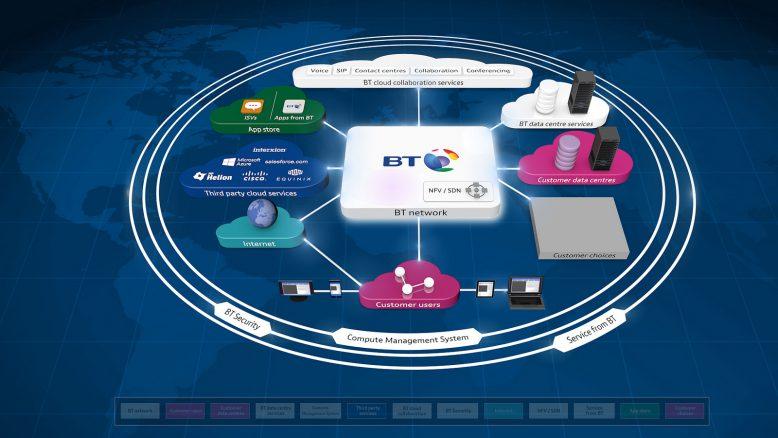 Das Portfolio von BT Network in der Übersicht.