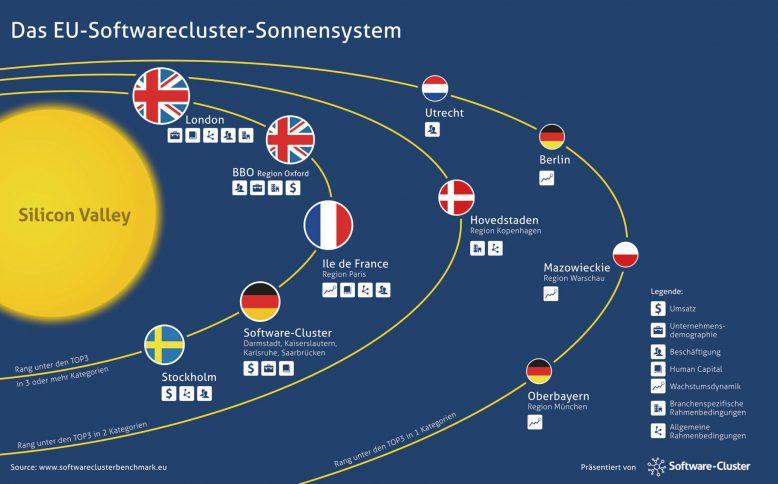 das_eu-software-cluster-sonnensystem