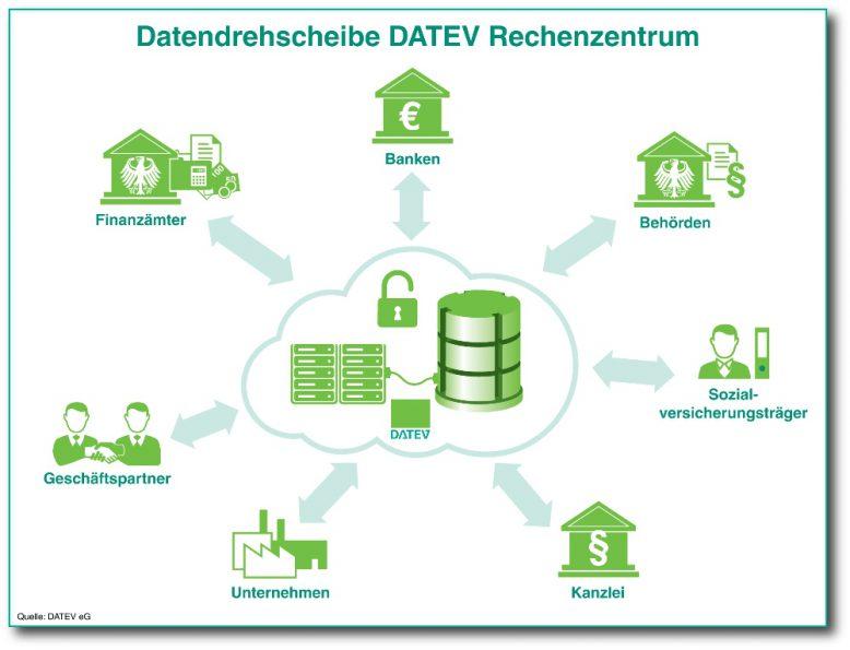 datev_datability_rechenzentrum_grafik