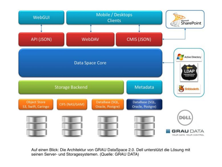 dell_dataspace_architecture