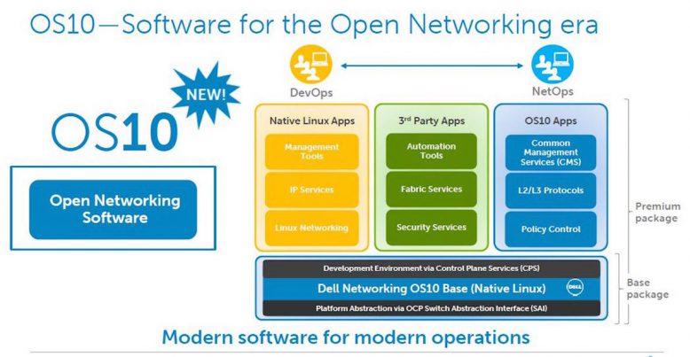 Das neue Operating System 10 (OS10) von Dell Networking bietet Open-Software-Modularität und -Design für große Rechenzentren und Cloud-Anbieter.