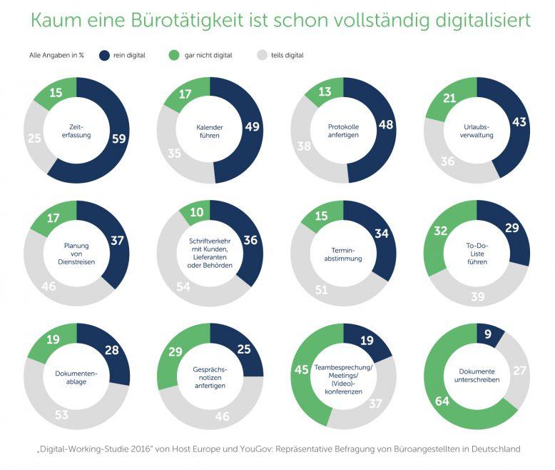 Stand der Digitalisierung