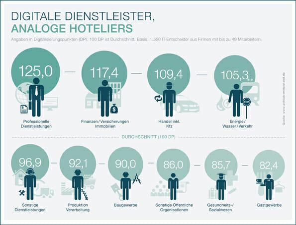 digitalisierungsbarometer_grafik