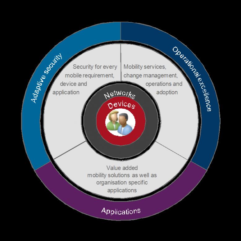 Dimension Data Deutschland bietet Lösungen für Enterprise Mobility und End-user Computing, jetzt auch auf Basis von Samsung-Produkten.