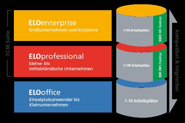 ELOprofessional eignet sich für bis 100 Arbeitsplätze, ELOenterprise für über 100 User. Für ELOprofessional und ELOenterprise steht mit dem ELO DMS Desktop eine kostenlose Erweiterung bereit.