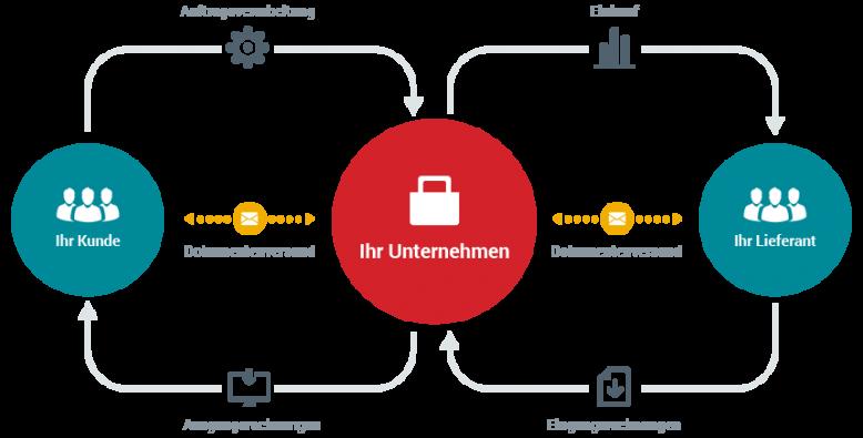 esker_diagramm_automation