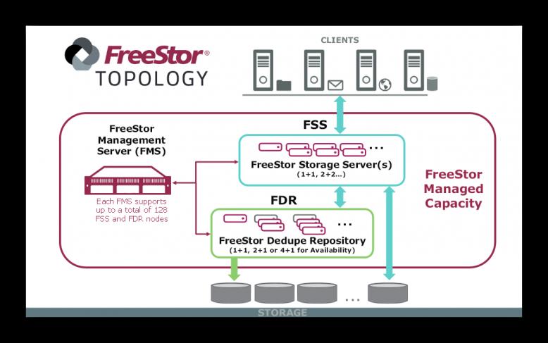falconstor_freestor