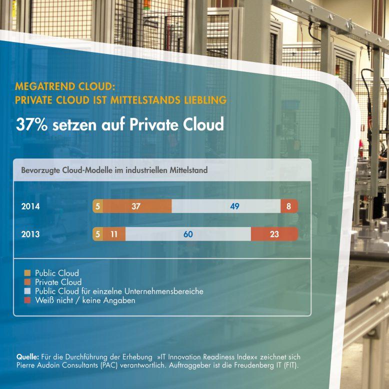 fit_studie_private_cloud
