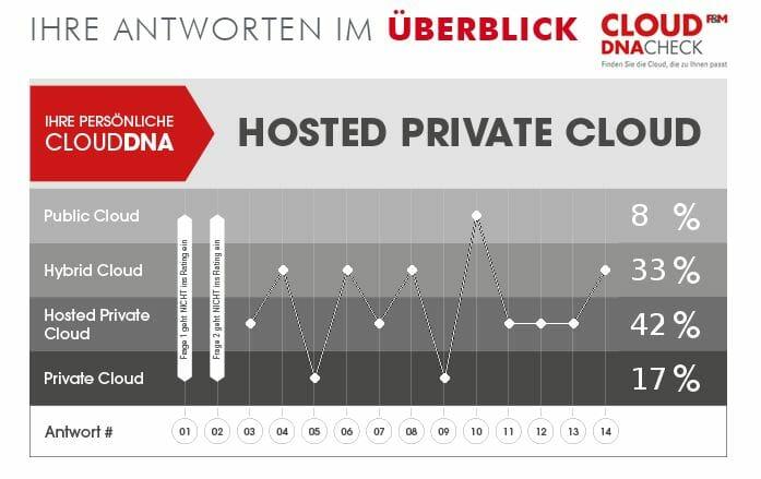 fum_beispiel_auswertung_cloud_dnacheck_privatehostedcloud