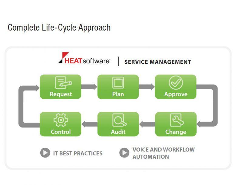 Mit Heat Service Management wird der komplette Life-Cycle abgebildet.