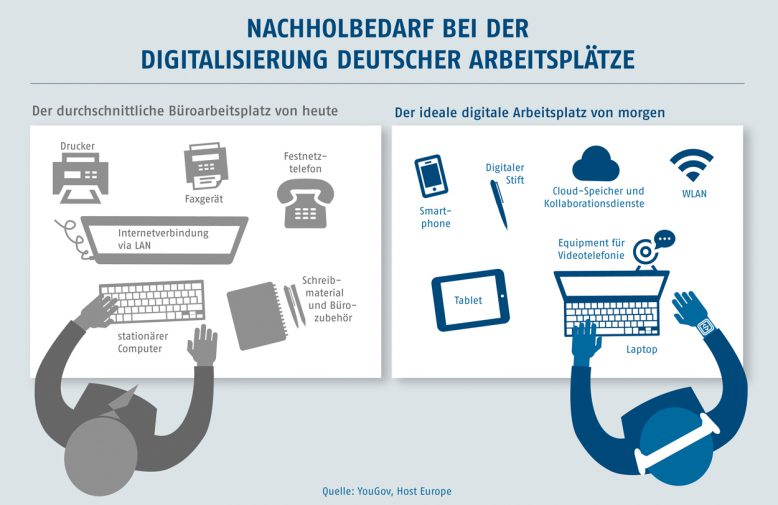 Idealer digitaler Arbeitsplatz