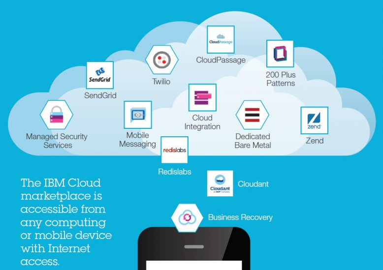 ibm_cloud-marktplatz_grafik