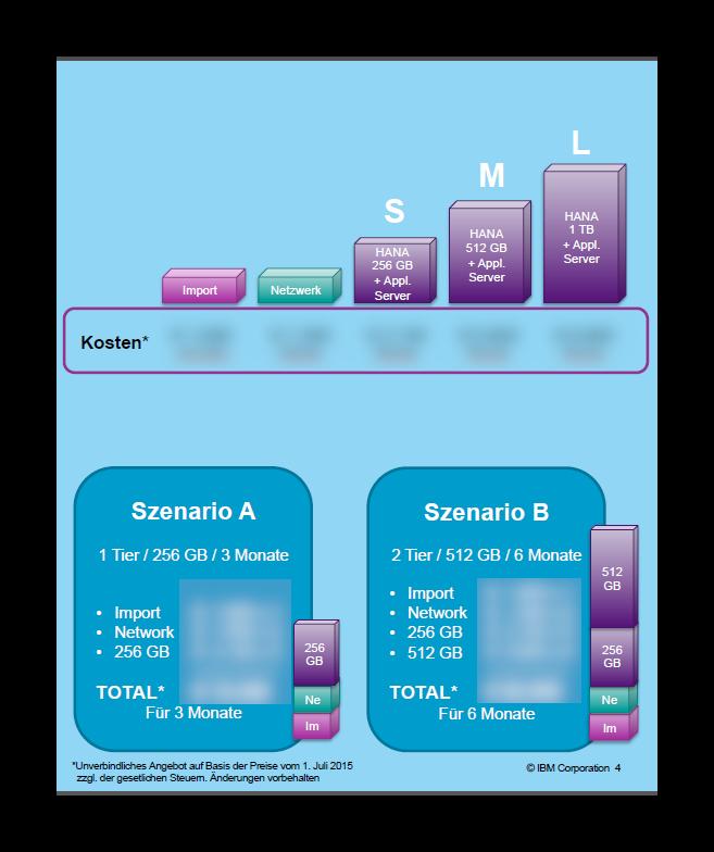 ibm_cloud_sap_hana_proof_of_concept_grafik_2