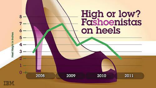 ibm_high_heels_meldung